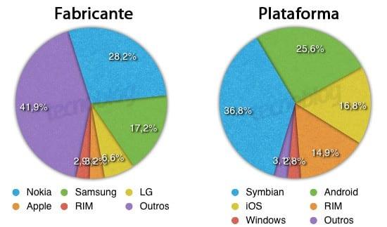 grafico-gartner-smart-q3-2010
