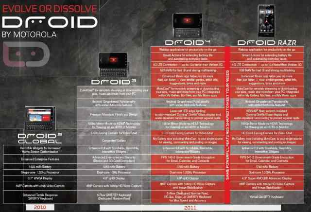 droid4-evolution