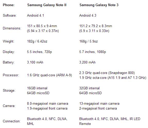 GalaxyNote3vs.GalaxyNote2