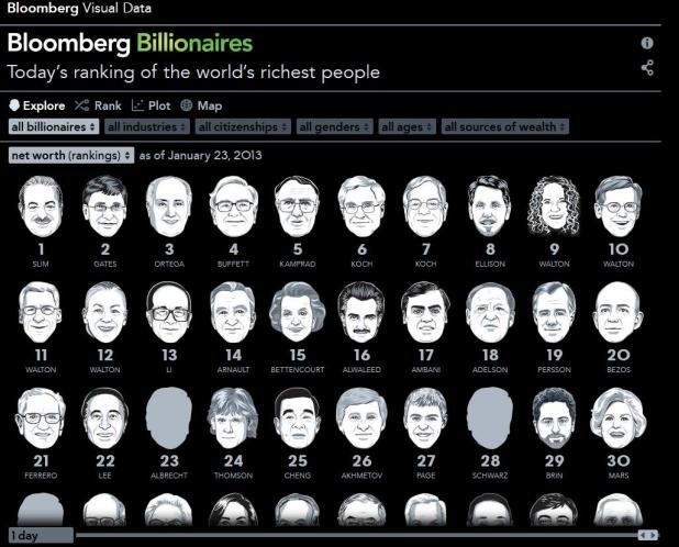 Bloomberg billonarios