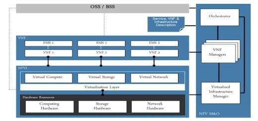 ETSI NFV architectural framework - Imagen: ETSI