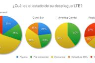Cual es el estado de su despliegue LTE