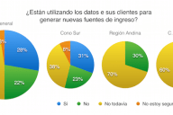 Big Data Latam Encuesta