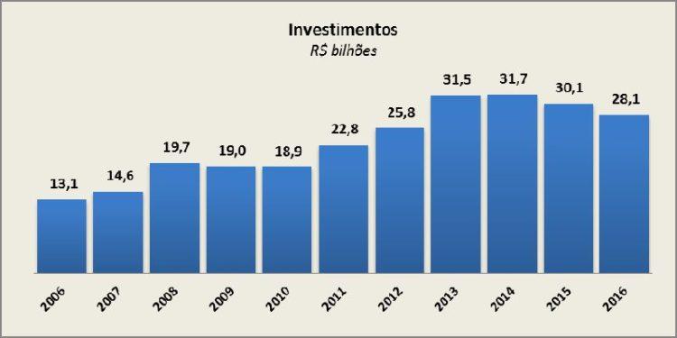 Investimentos Telecom 2016