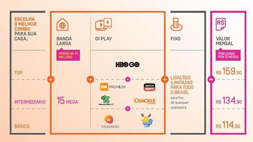 Oi vai oferecer conteúdo de TV fechada para clientes de banda larga
