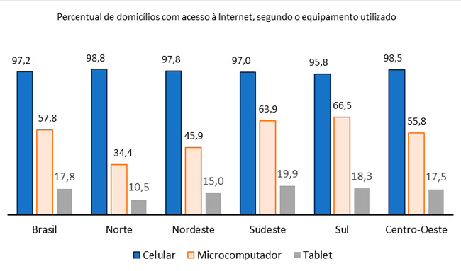 domicilios-tipo-acesso-internet-2016-ibge