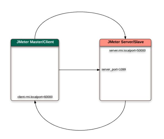 jm-master-slave-2