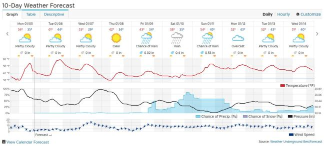 1-5-2015 WU 10 Day Forecast