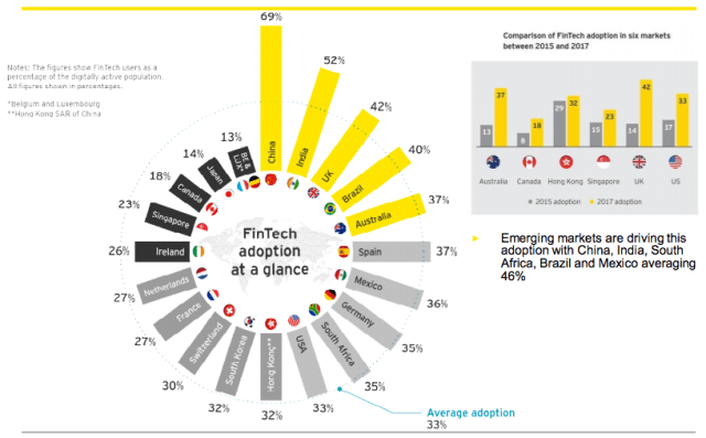 EY-Fintech-Adoption-2017-global-adoption