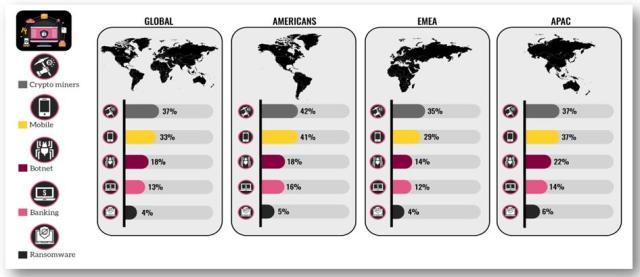 แผงผังแสดงประเภทของการโจมตีทางคอมพิวเตอร์ที่พบมากที่สุดทั่วโลกและจำแนกตามภูมิภาค