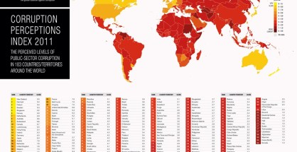 The index scores 183 countries and territories from 0 (highly corrupt) to 10 (very clean)