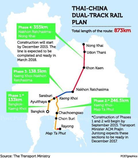 Проект Тайско-Китайской железной дороги соединит промышленные зоны региона