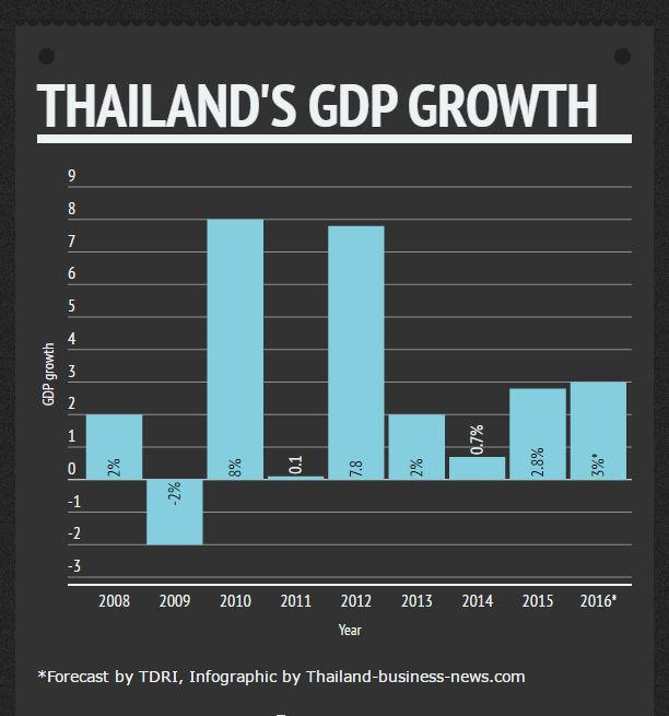 Thai GDP bounces 3.2% in Q1, above expectations