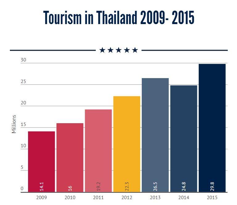 Tourism revenue in Q2 to top 560 billion Baht