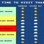best-time-thailand