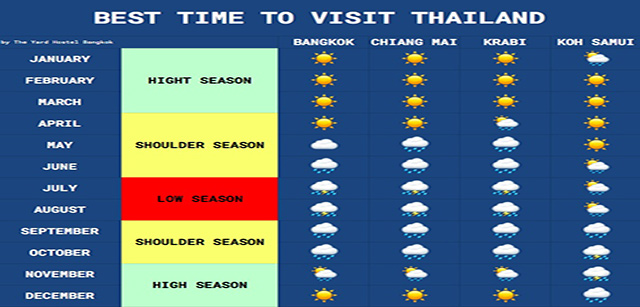 best-time-thailand