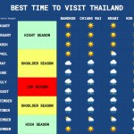 best time thailand