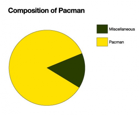 What Pacmans are built of