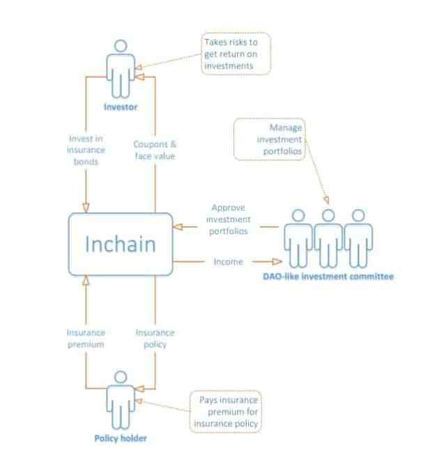 inchain2