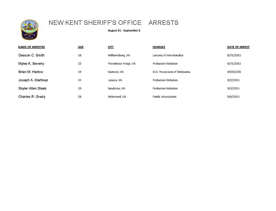 New Kent County Sheriff arrests Aug 31 to Sept 3 2015