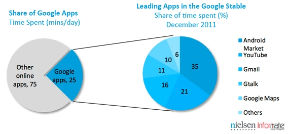 Google_in-share-of-apps