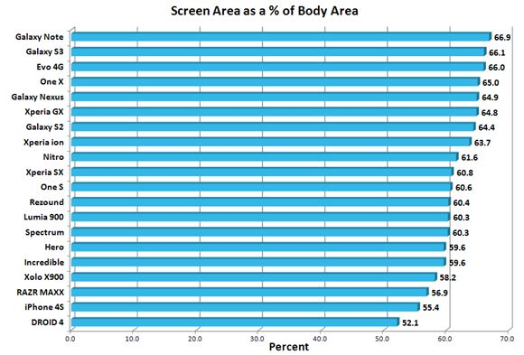 ScreenToBodyRatio_Chart