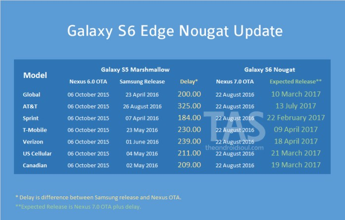 galaxy s6 edge Nougat update release