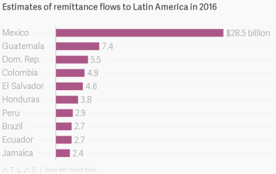 Every region in the developing world saw remittances fall last year, except for one — Quartz