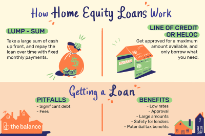 Home Equity Loans: The Pros and Cons and How to Get One