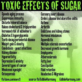 sugar chart