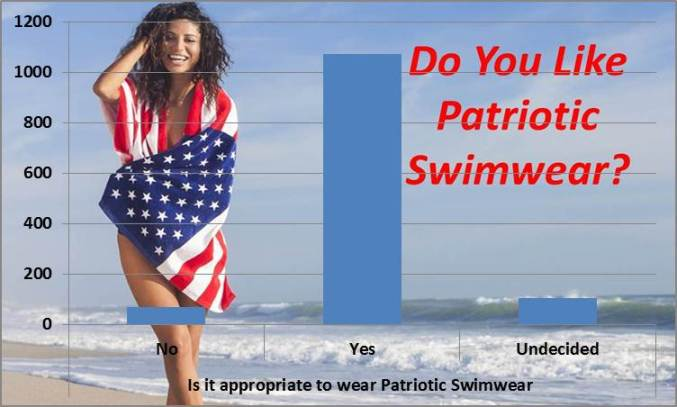 Patriotic Bikinis - Do you like patriotic swimwear