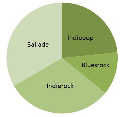 in_pie_chart