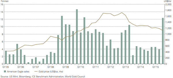 3q2015 gold eagle sales