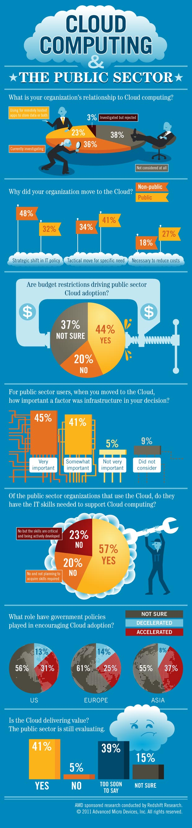 public sector cloud computing infographic
