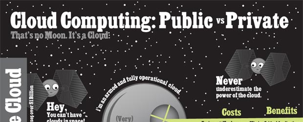 Public vs. Private Cloud Computing