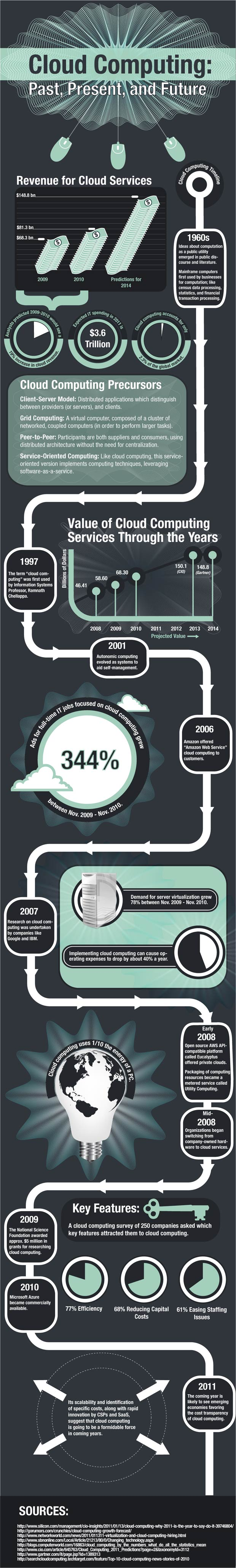 cloud computing history infographic