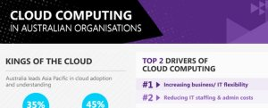 australian cloud computing infographic