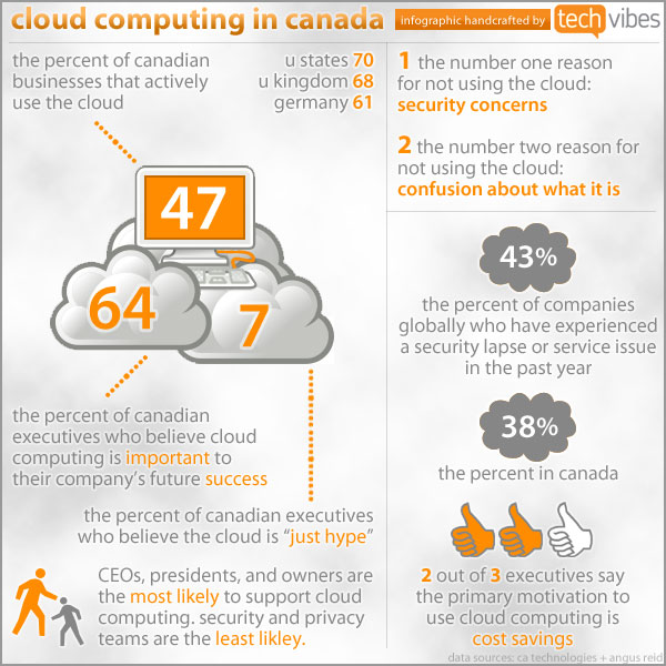 canadian cloud computing infographic
