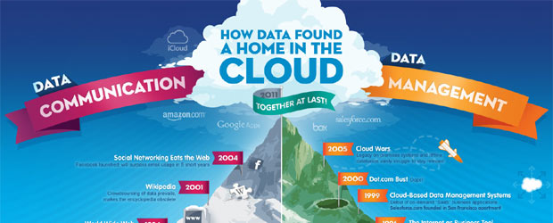 How Data Found a Home in the Cloud