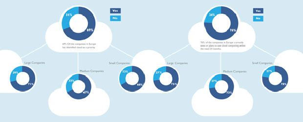 Cloud Computing Trends in Europe