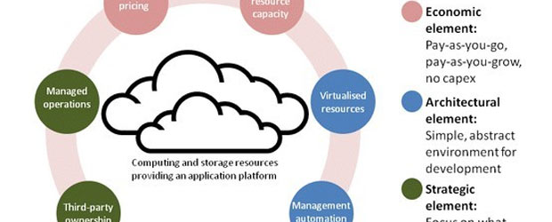 Business Value in the Cloud