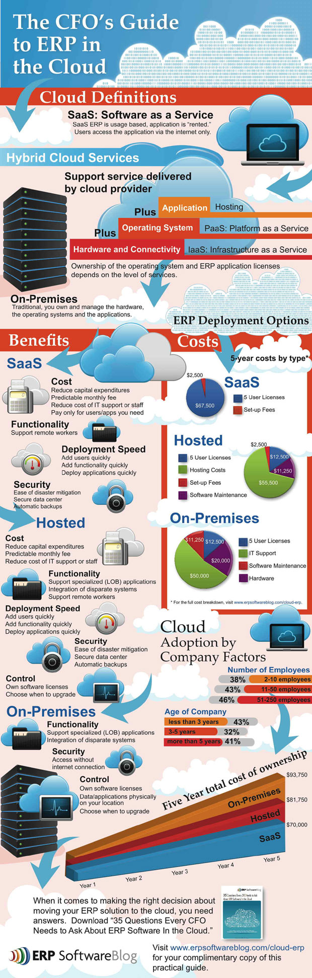 erp cloud infographic