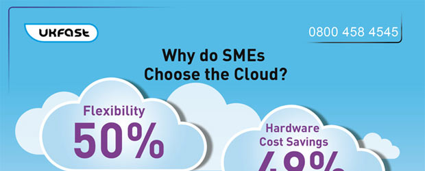 Why Do SMEs Choose Cloud?