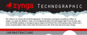 zynga technographic