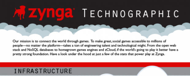 Zynga Technographic: How the Cloud powers Zynga