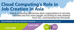 cloud computing jobs asia
