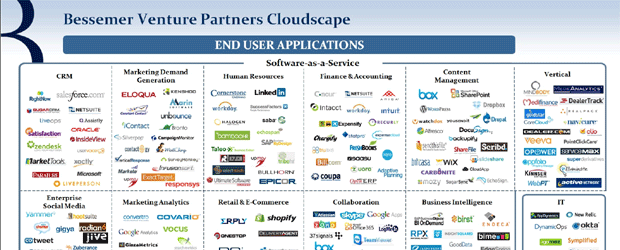 Top Cloud Computing Vendors