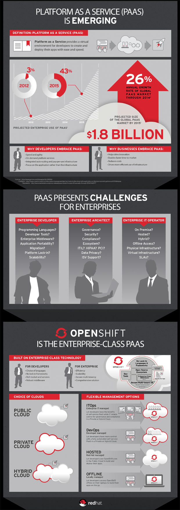 enterprise paas infographic