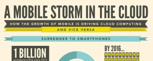 mobile cloud trends