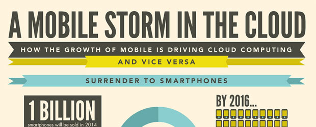 Mobile Trends and Cloud Computing